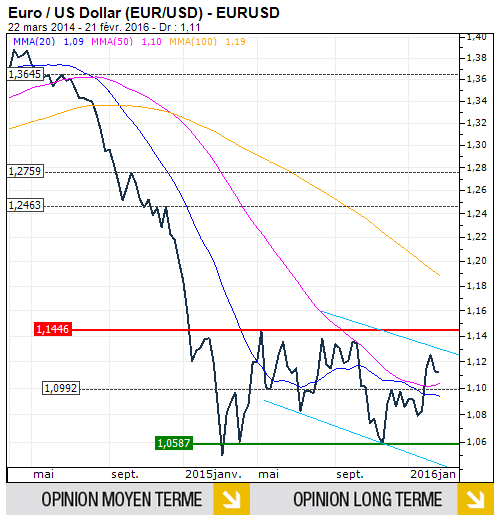 Actions-Euro-n167